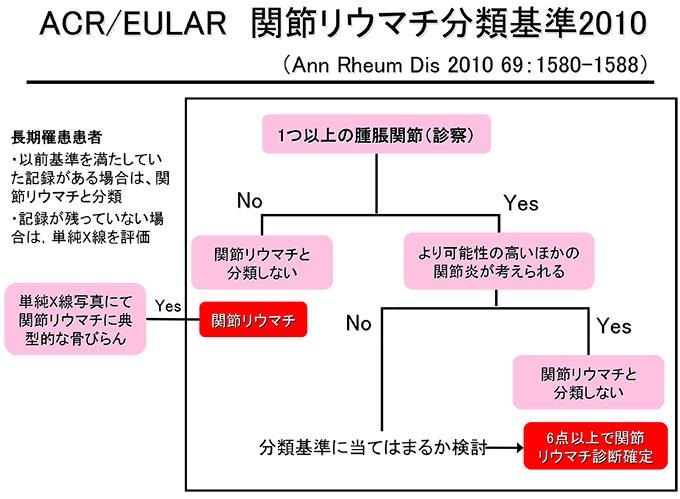 リウマチ分類基準1
